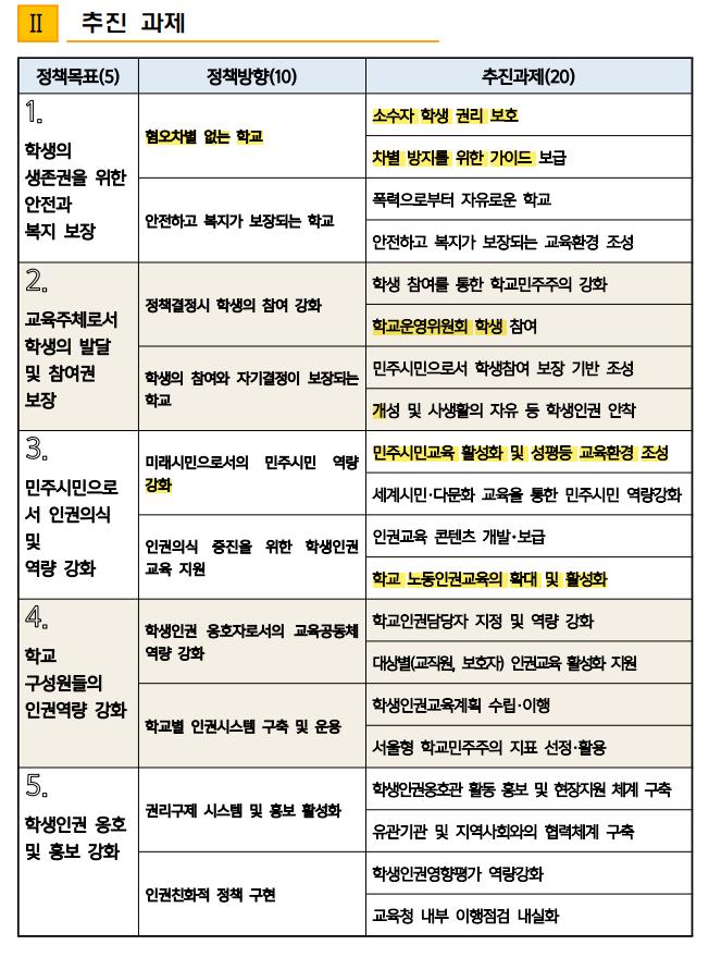 서울시교육청이 지난해 12월 발표한 '학생인권종합계획 2021~2023'의 추진 목표